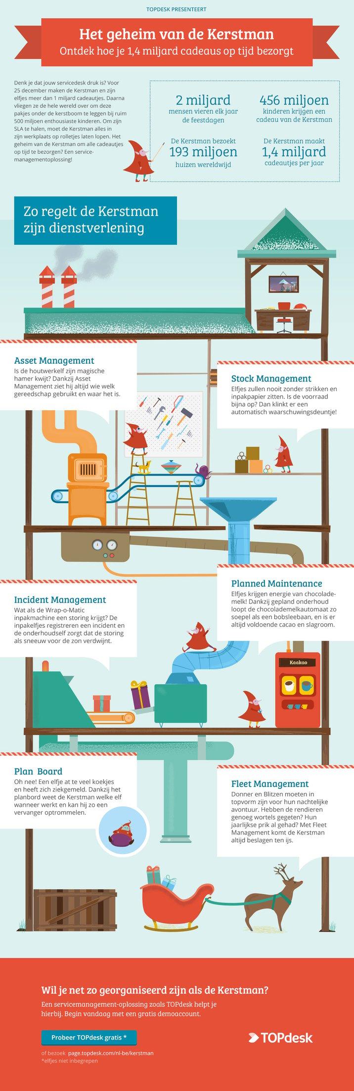 Kerst service management infographic