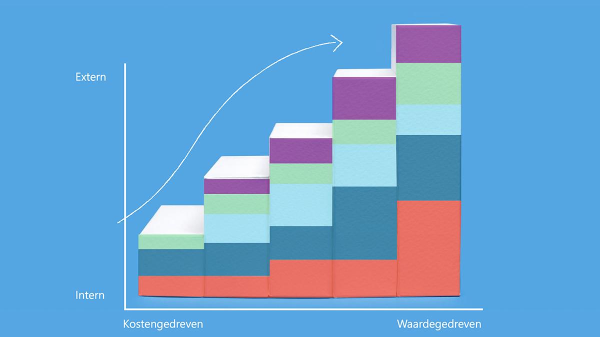 Blog_inline_maturity_model_graph_NL