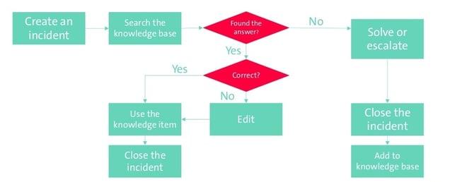 Schritt für Schritt Knowledgemanagement Prozessablaufdiagramm