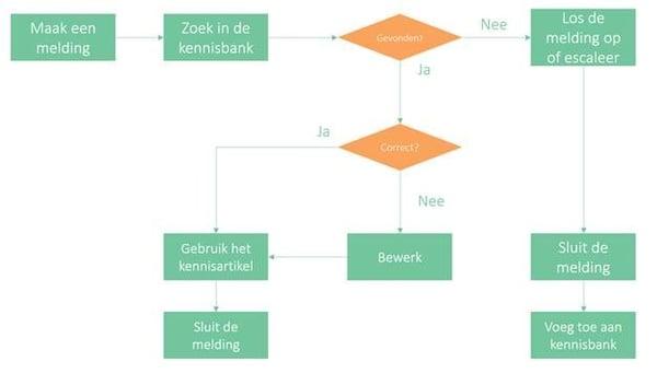 Knowledge Management proces flow