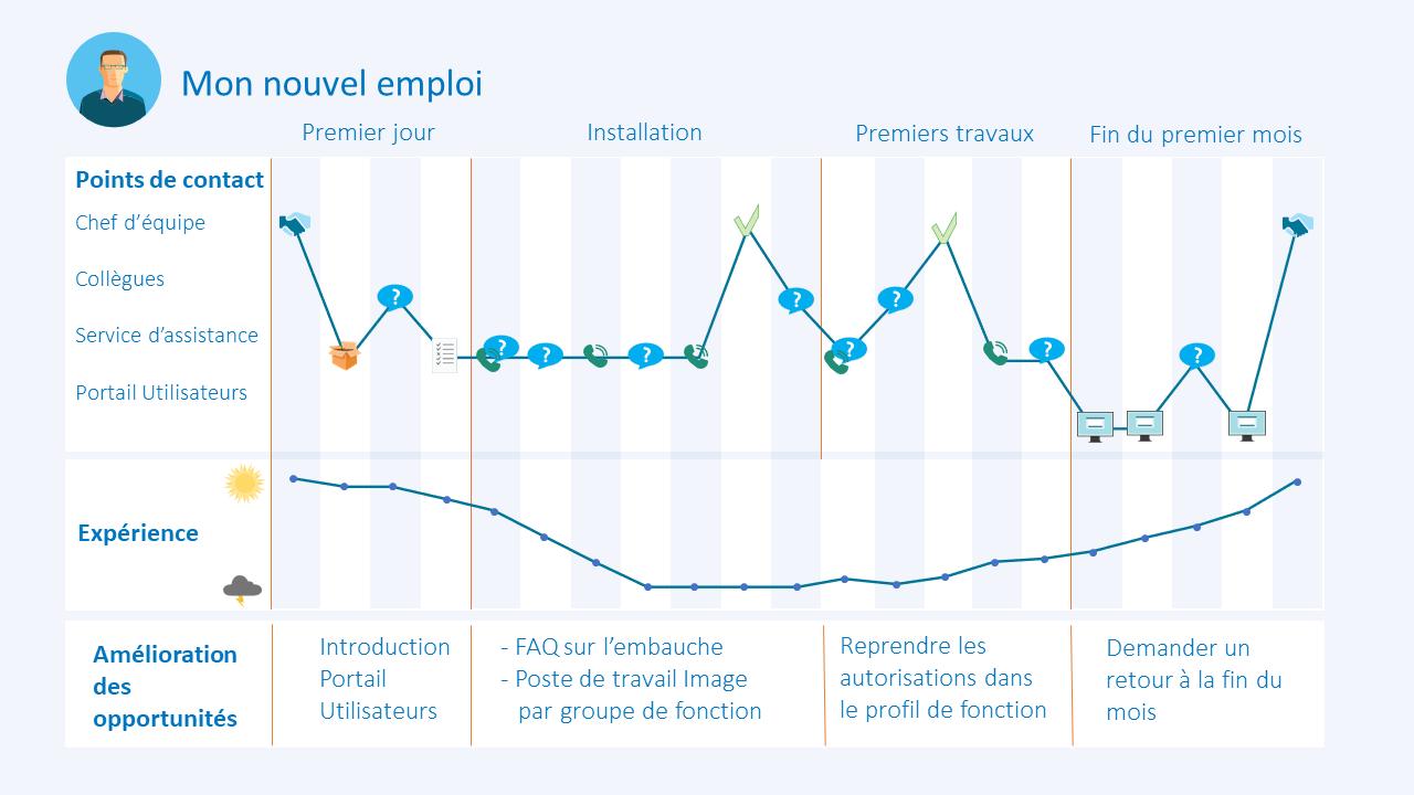 Parcour client - customer journey