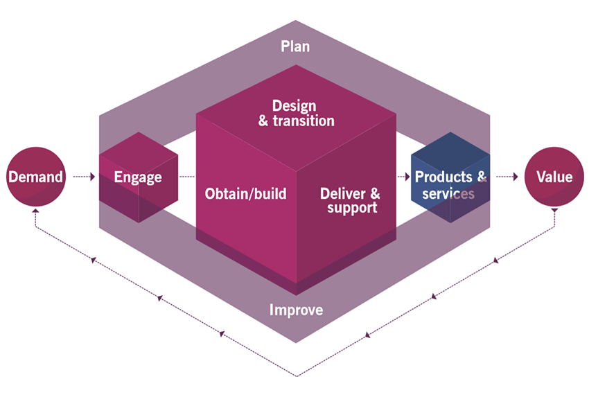 ITIL4_Service_Value_Chain