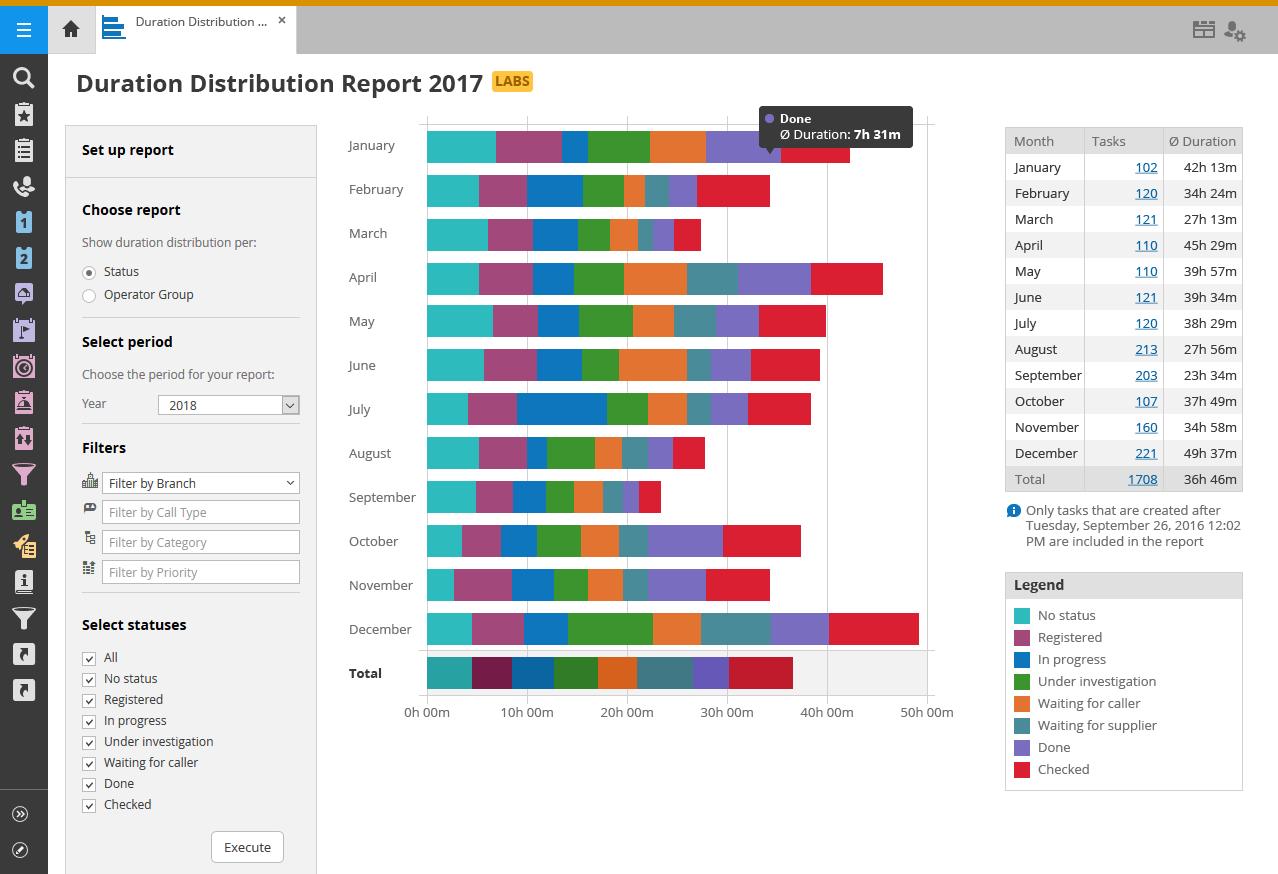 Duration-distribution-report-blog