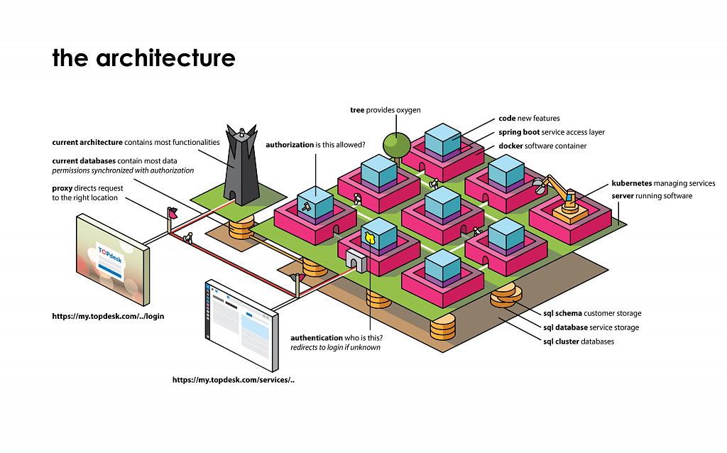 the_architecture